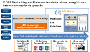 Metrics IntegrationPlataform